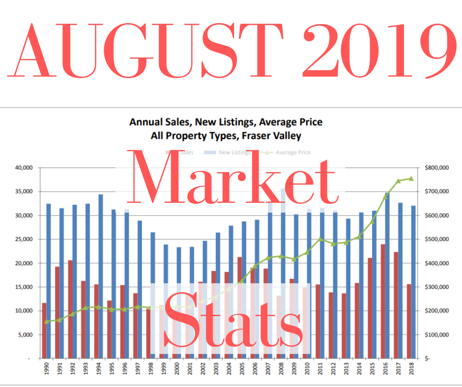 August 2019 Market Stats