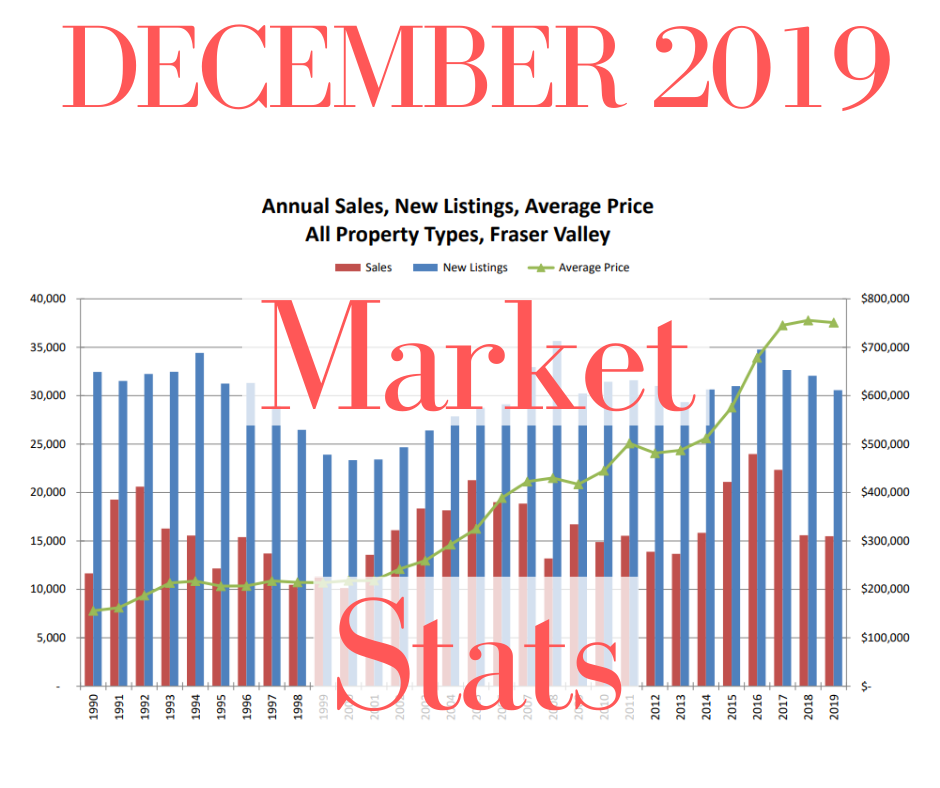 Real_Estate_Market_Stats_2019_Fraser_Valley_
